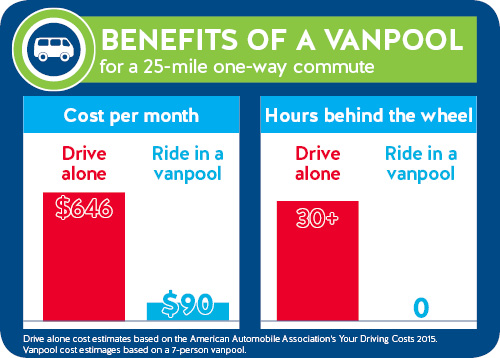 Join a vanpool